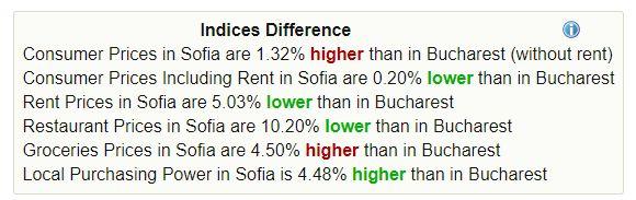 bulgaria vs romania cost of living